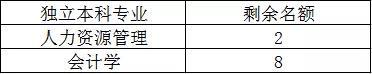 2021年集美大学全日制自考本科审核通过名单(第二批)