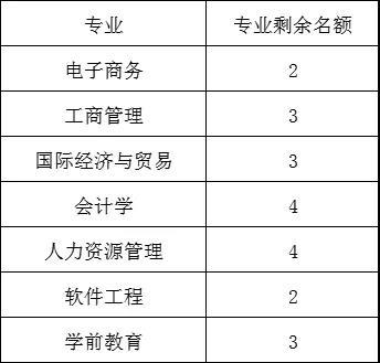 2021年集美大学全日制自考本科审核通过名单公示(第五批)