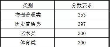 2021年集美大学全日制自考本科审核通过名单公示(第四批)